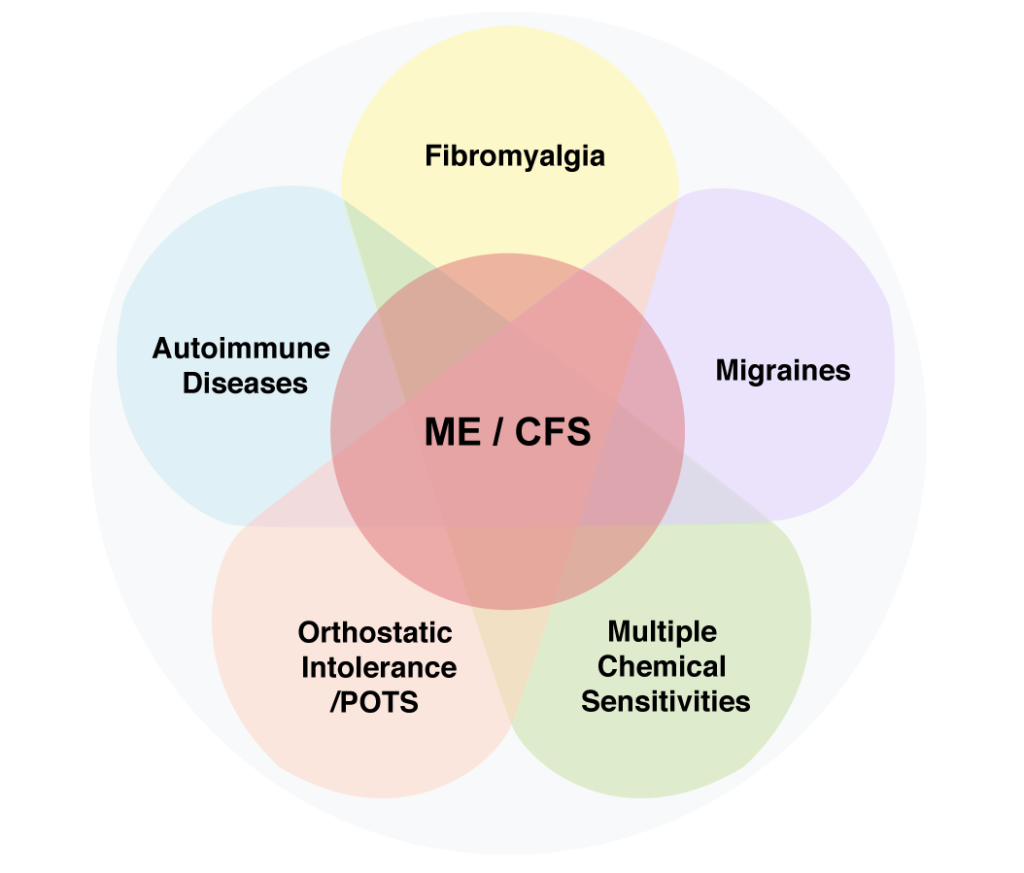 Overlapping Conditions | American ME and CFS Society